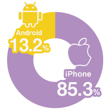 iPhone:85.3% Android:13.2%